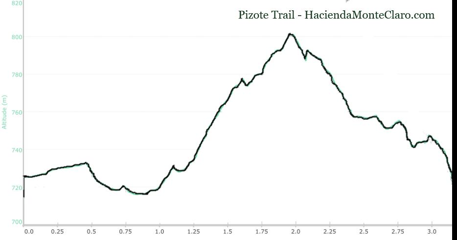 Pizote Trail Altitude - Hacienda Monte Claro